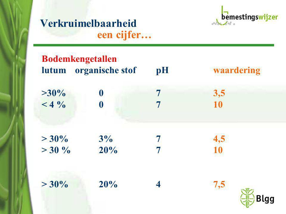 Verkruimelbaarheid een cijfer… Bodemkengetallen lutum organische stofpHwaardering >30% 073,5 < 4 %0710 > 30% 3%74,5 > 30 % 20% 7 10 > 30%20%47,5