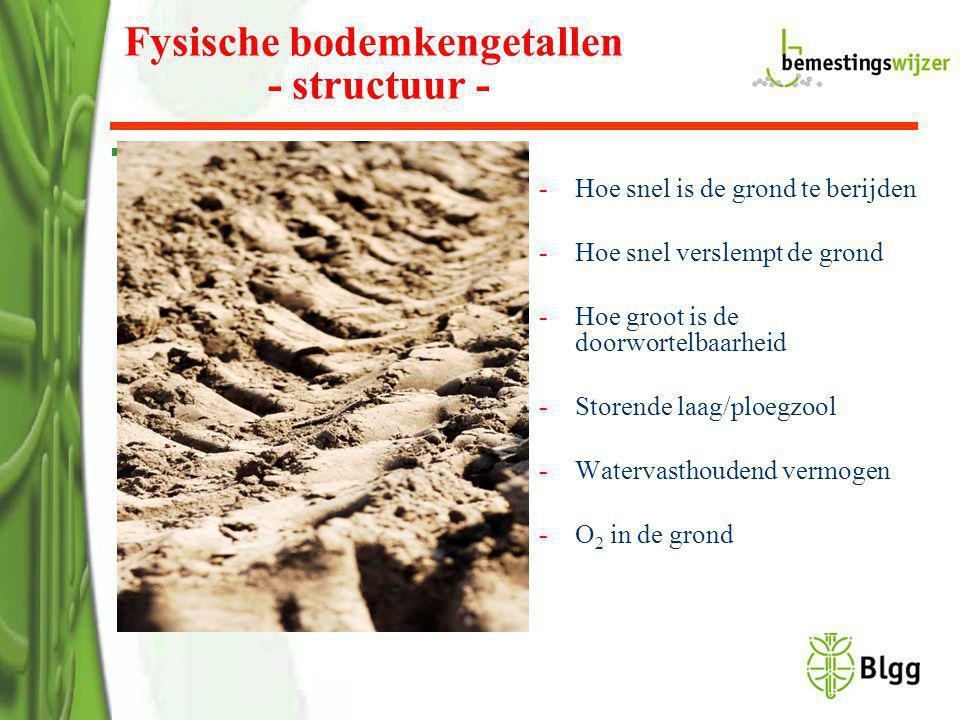 -Hoe snel is de grond te berijden -Hoe snel verslempt de grond -Hoe groot is de doorwortelbaarheid -Storende laag/ploegzool -Watervasthoudend vermogen