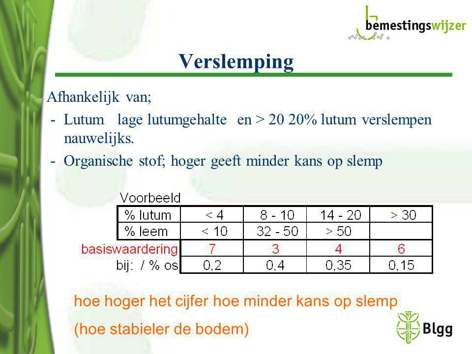Verslemping Afhankelijk van; - Lutum lage lutumgehalte en > 20 20% lutum verslempen nauwelijks. - Organische stof; hoger geeft minder kans op slemp ho