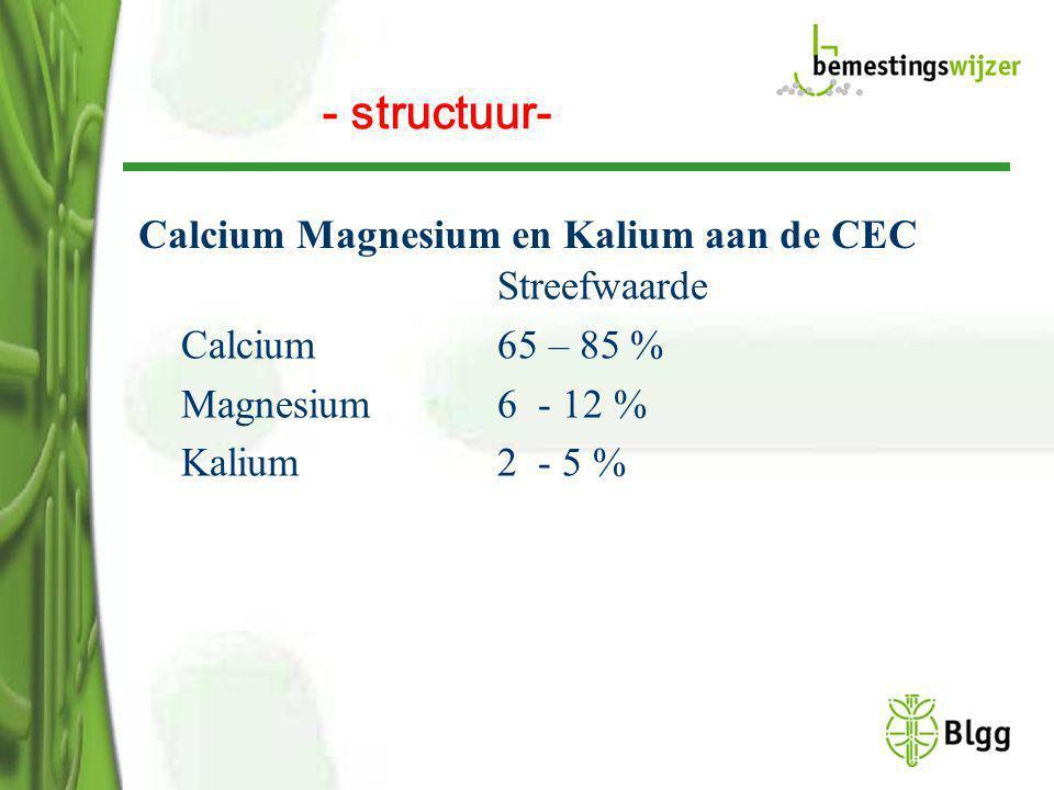 Calcium Magnesium en Kalium aan de CEC Streefwaarde Calcium 65 – 85 % Magnesium6 - 12 % Kalium 2 - 5 % - structuur-