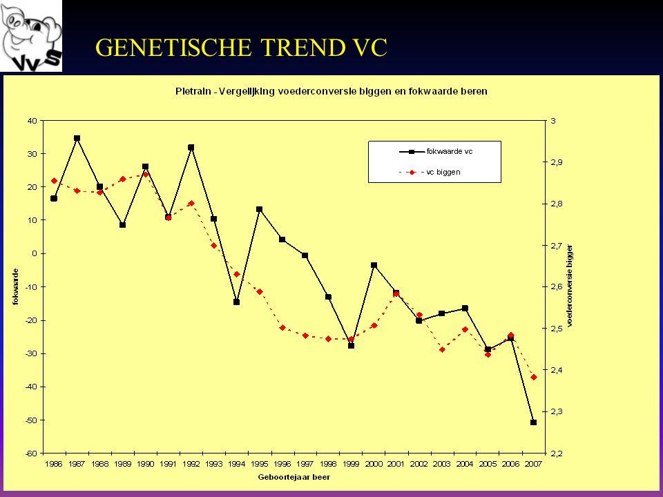12 GENETISCHE TREND VC