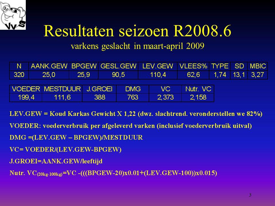 3 Resultaten seizoen R2008.6 varkens geslacht in maart-april 2009