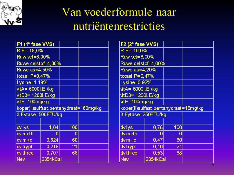7 Van voederformule naar nutriëntenrestricties