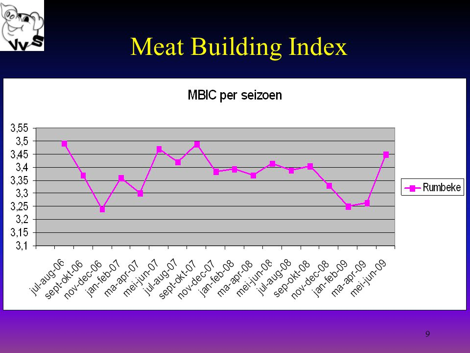 9 Meat Building Index