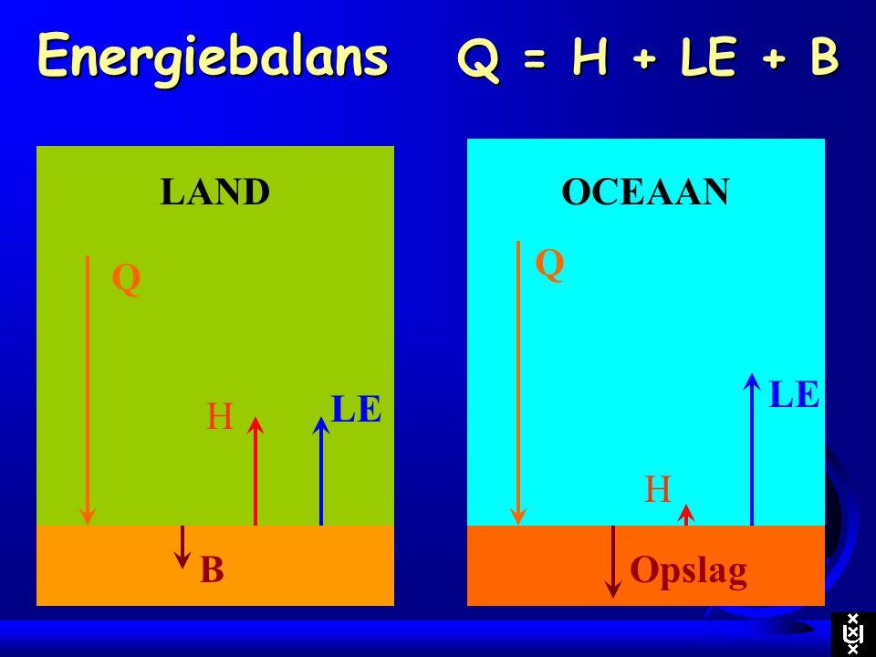 Energiebalans Q = H + LE + B Q LE H Opslag OCEAAN Q LE H B LAND