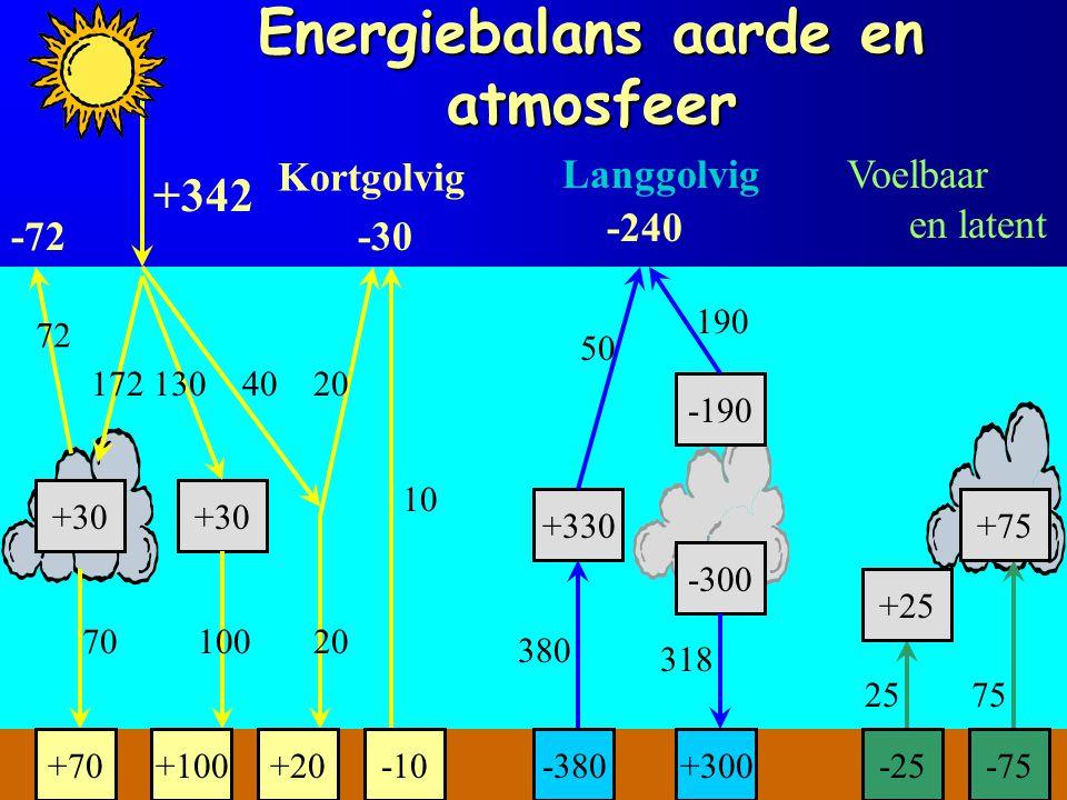 Energiebalans aarde en atmosfeer +342 +30 172130 -72 72 70 +70 100 +100 40 20 -30 +20-10 10 +330 380 -380 50 -300 -190 190 -240 318 +300 Kortgolvig La