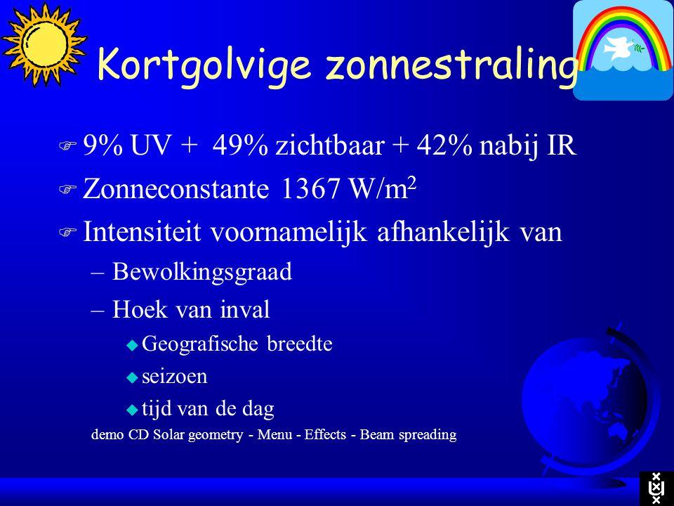 F 9% UV + 49% zichtbaar + 42% nabij IR F Zonneconstante 1367 W/m 2 F Intensiteit voornamelijk afhankelijk van –Bewolkingsgraad –Hoek van inval u Geogr