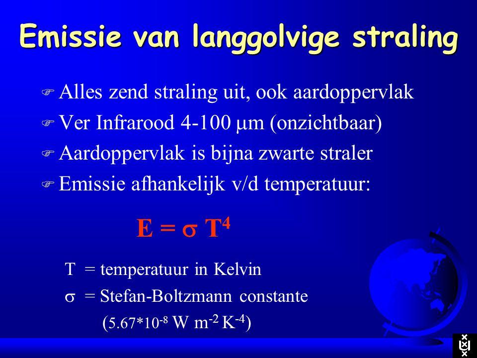 Emissie van langgolvige straling F Alles zend straling uit, ook aardoppervlak F Ver Infrarood 4-100  m (onzichtbaar) F Aardoppervlak is bijna zwarte