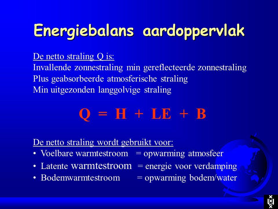 Energiebalans aardoppervlak De netto straling Q is: Invallende zonnestraling min gereflecteerde zonnestraling Plus geabsorbeerde atmosferische stralin