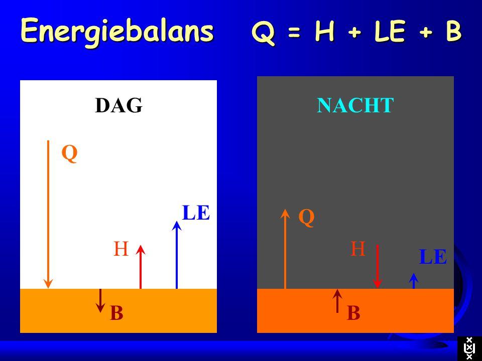 Energiebalans Q = H + LE + B Q LE H B NACHT Q LE H B DAG