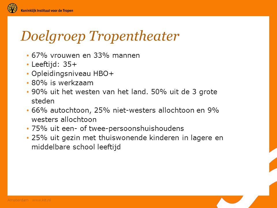 Amsterdam www.kit.nl Doelgroep Tropentheater 67% vrouwen en 33% mannen Leeftijd: 35+ Opleidingsniveau HBO+ 80% is werkzaam 90% uit het westen van het