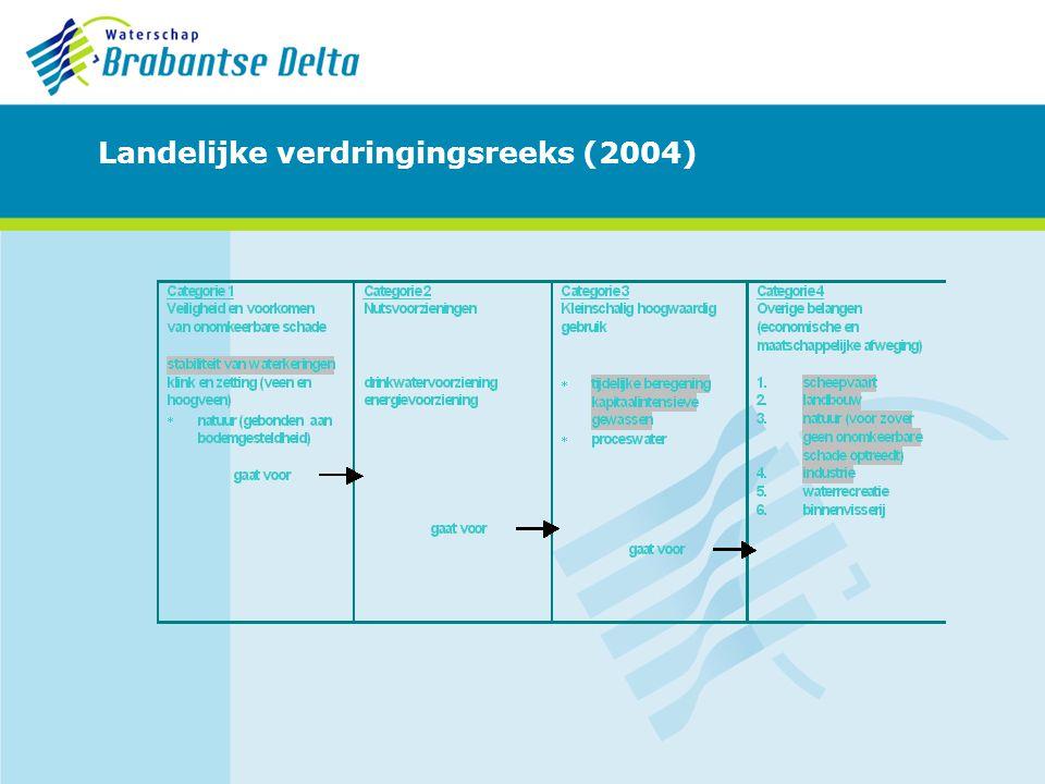 Ervaring 2009 Geen onttrekkingsverbod afgekondigd Waterschaarste aan het eind van het seizoen Wat is de beregeningsbehoefte in de loop van het jaar.