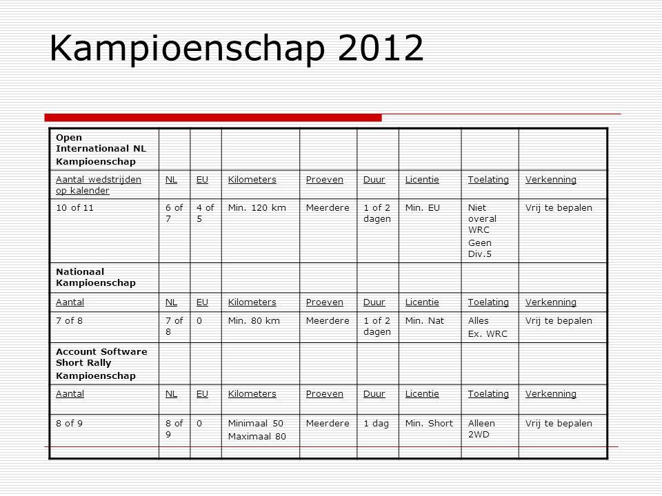 Kampioenschap 2012 Open Internationaal NL Kampioenschap Aantal wedstrijden op kalender NLEUKilometersProevenDuurLicentieToelatingVerkenning 10 of 116 of 7 4 of 5 Min.