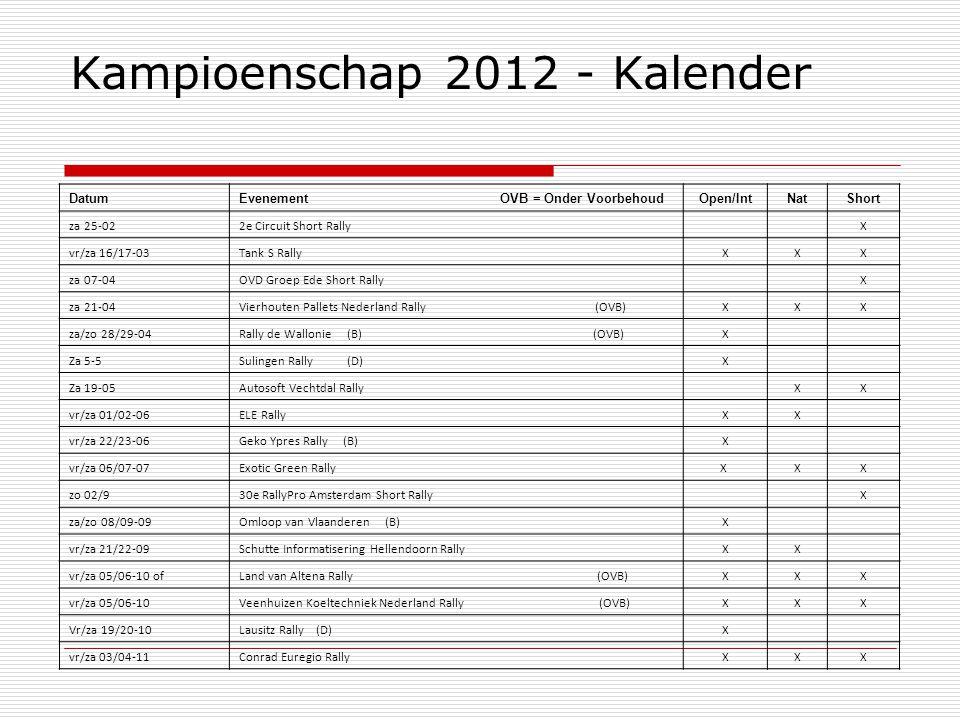 Kampioenschap 2012 - Kalender DatumEvenement OVB = Onder VoorbehoudOpen/IntNatShort za 25-022e Circuit Short Rally X vr/za 16/17-03Tank S RallyXXX za 07-04OVD Groep Ede Short Rally X za 21-04Vierhouten Pallets Nederland Rally (OVB)XXX za/zo 28/29-04Rally de Wallonie (B) (OVB)X Za 5-5Sulingen Rally (D)X Za 19-05Autosoft Vechtdal Rally XX vr/za 01/02-06ELE RallyXX vr/za 22/23-06Geko Ypres Rally (B)X vr/za 06/07-07Exotic Green RallyX XX zo 02/930e RallyPro Amsterdam Short Rally X za/zo 08/09-09Omloop van Vlaanderen (B)X vr/za 21/22-09Schutte Informatisering Hellendoorn RallyXX vr/za 05/06-10 ofLand van Altena Rally (OVB)XXX vr/za 05/06-10Veenhuizen Koeltechniek Nederland Rally (OVB)XXX Vr/za 19/20-10Lausitz Rally (D)X vr/za 03/04-11Conrad Euregio RallyXXX