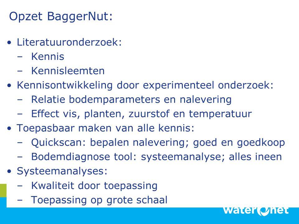 Opzet BaggerNut: Literatuuronderzoek: –Kennis –Kennisleemten Kennisontwikkeling door experimenteel onderzoek: –Relatie bodemparameters en nalevering –