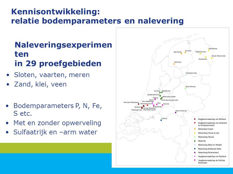 Naleveringsexperimen ten in 29 proefgebieden Sloten, vaarten, meren Zand, klei, veen Kennisontwikkeling: relatie bodemparameters en nalevering Bodempa