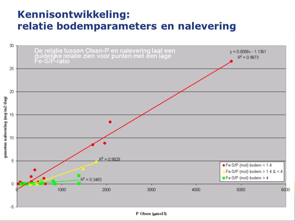 Kennisontwikkeling: relatie bodemparameters en nalevering De relatie tussen Olsen-P en nalevering laat een duidelijke relatie zien voor punten met een lage Fe-S/P-ratio