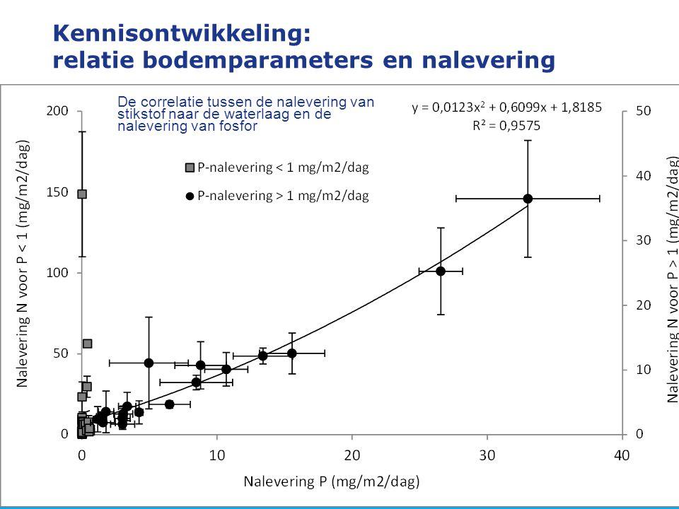 Kennisontwikkeling: relatie bodemparameters en nalevering De correlatie tussen de nalevering van stikstof naar de waterlaag en de nalevering van fosfo