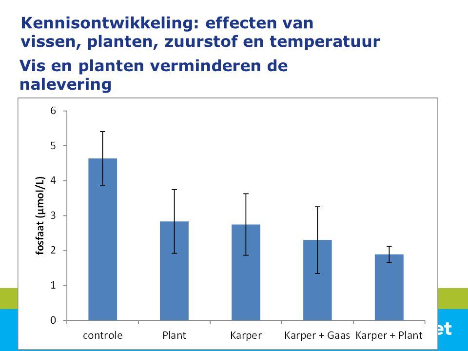 Vis en planten verminderen de nalevering Kennisontwikkeling: effecten van vissen, planten, zuurstof en temperatuur