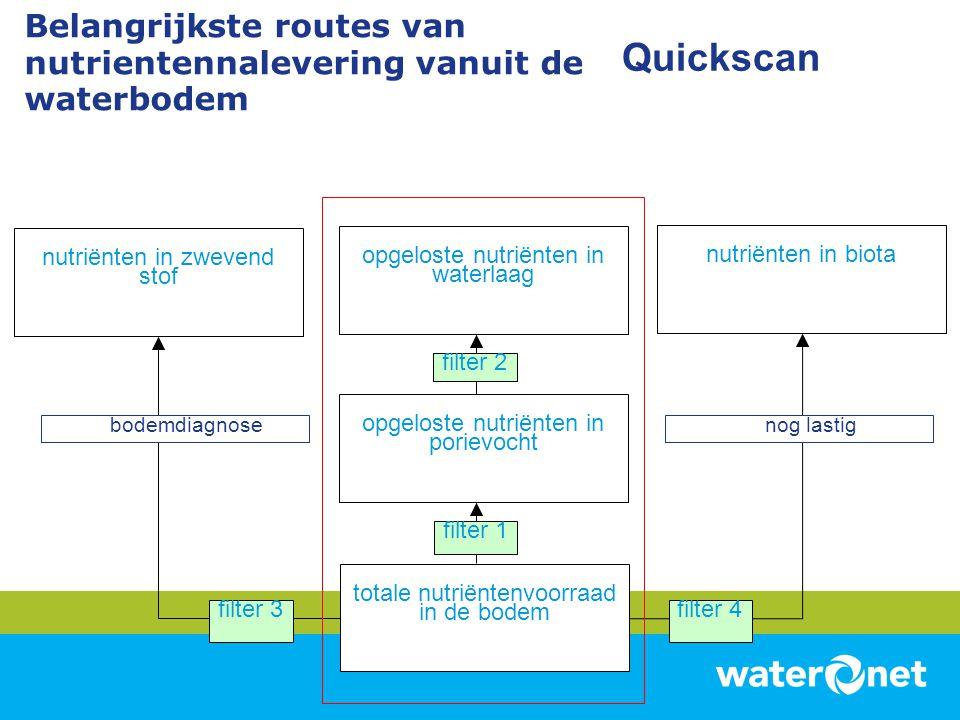 Belangrijkste routes van nutrientennalevering vanuit de waterbodem totale nutriëntenvoorraad in de bodem opgeloste nutriënten in porievocht opgeloste