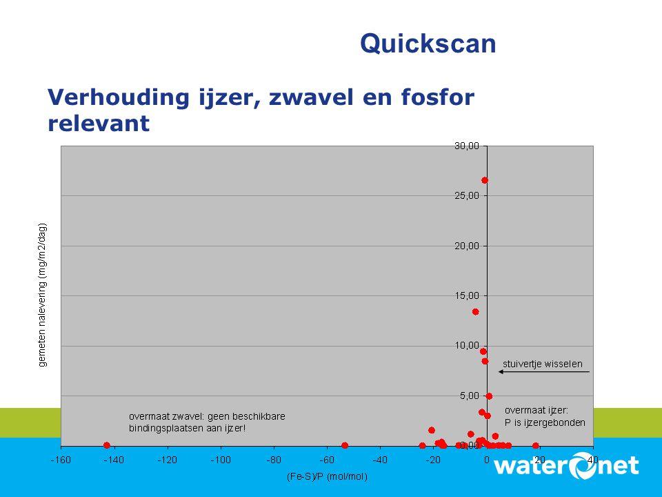 Verhouding ijzer, zwavel en fosfor relevant Quickscan