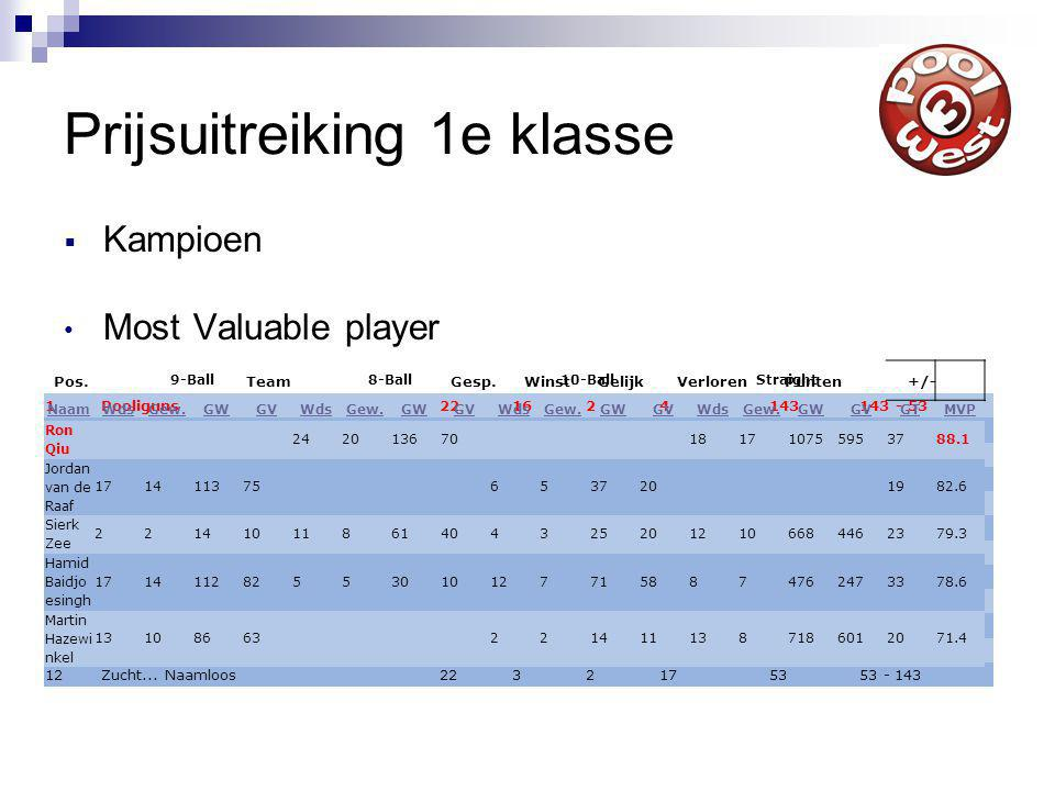 Prijsuitreiking 1e klasse  Kampioen Most Valuable player Pos.TeamGesp.WinstGelijkVerlorenPunten+/- 1Pooliguns221624143143 - 53 2De Ketel 1221534136136 - 59 3Hustlers221354121121 - 72 4Lucky 13221318117117 - 80 5Thurston Reloaded22976107107 - 84 6Los Diablos22967102102 - 90 7Poolcafé Delfshaven 12284108787 - 107 8Double or Nothing2275108585 - 108 9Black Magic2257107777 - 114 10Prijzen Schieten2265116675 - 118 11Blaakers2225155959 - 134 12Zucht...