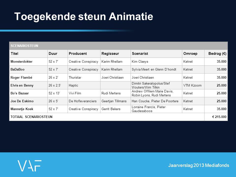 Toegekende steun Animatie Jaarverslag 2013 Mediafonds SCENARIOSTEUN TitelDuurProducentRegisseurScenaristOmroepBedrag (€) Monsterdokter52 x 7'Creative