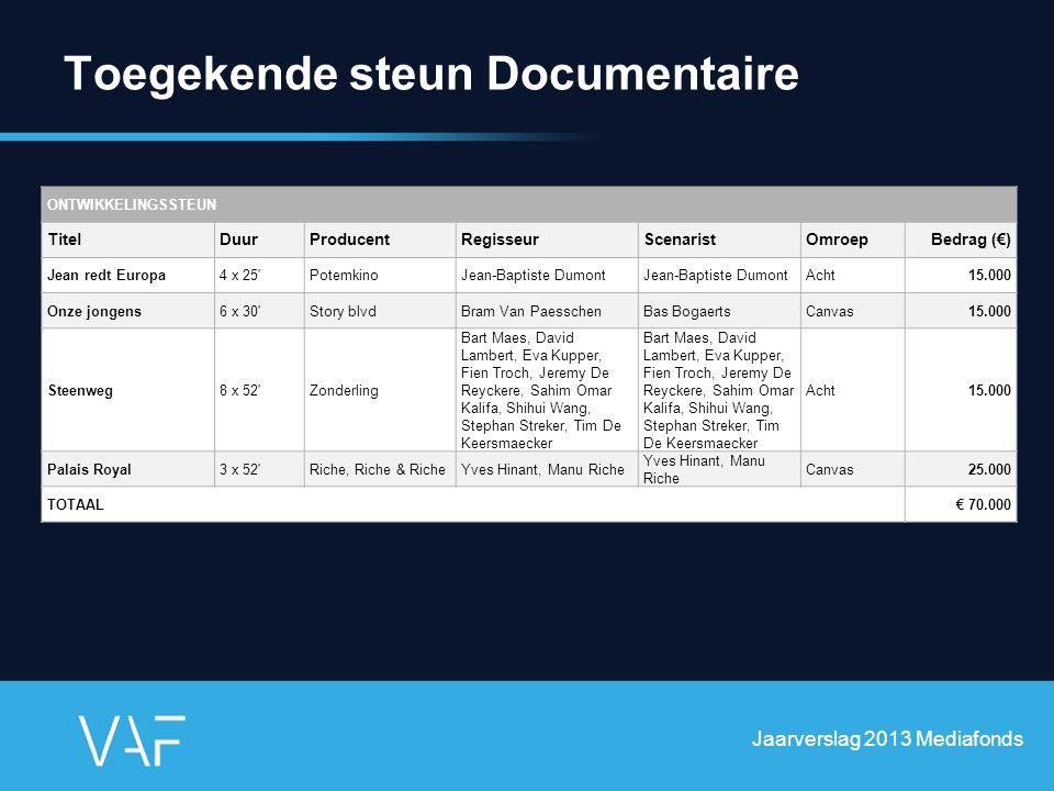 Toegekende steun Documentaire Jaarverslag 2013 Mediafonds ONTWIKKELINGSSTEUN TitelDuurProducentRegisseurScenaristOmroepBedrag (€) Jean redt Europa4 x