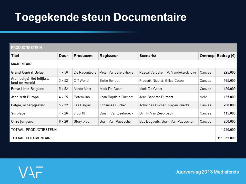 Toegekende steun Documentaire Jaarverslag 2013 Mediafonds PRODUCTIESTEUN TitelDuurProducentRegisseurScenaristOmroepBedrag (€) MAJORITAIR Grand Central