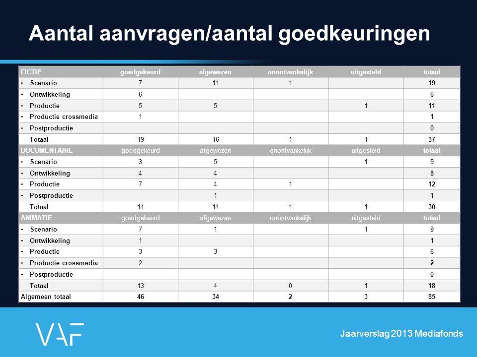 Aantal aanvragen/aantal goedkeuringen Jaarverslag 2013 Mediafonds FICTIEgoedgekeurdafgewezenonontvankelijkuitgesteldtotaal Scenario711119 Ontwikkeling