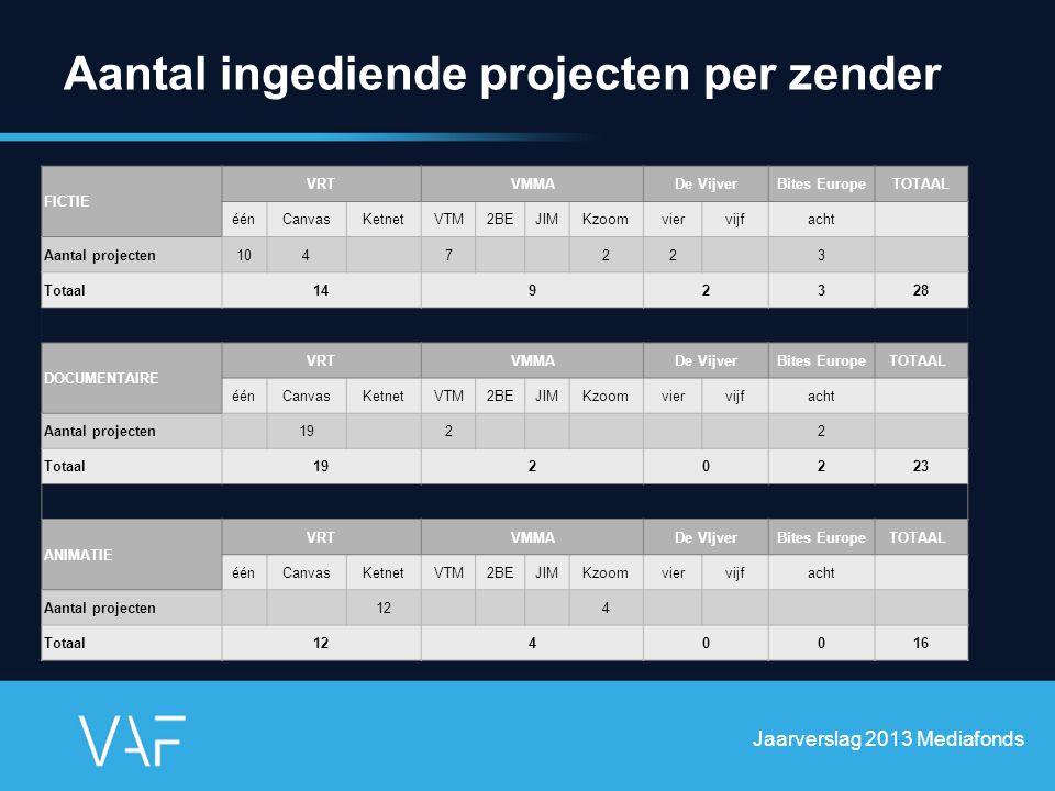 Aantal ingediende projecten per zender Jaarverslag 2013 Mediafonds FICTIE VRTVMMADe VijverBites EuropeTOTAAL éénCanvasKetnetVTM2BEJIMKzoomviervijfacht