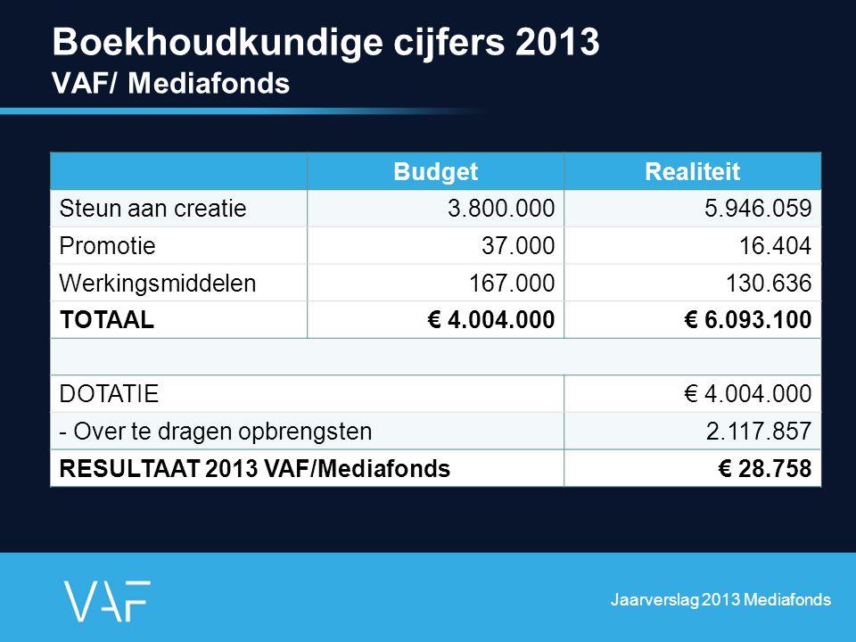 Boekhoudkundige cijfers 2013 VAF/ Mediafonds Jaarverslag 2013 Mediafonds BudgetRealiteit Steun aan creatie3.800.0005.946.059 Promotie37.00016.404 Werk