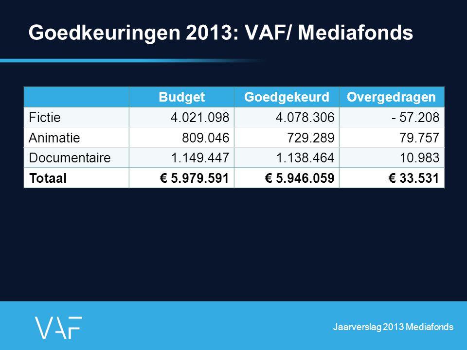 Goedkeuringen 2013: VAF/ Mediafonds Jaarverslag 2013 Mediafonds BudgetGoedgekeurdOvergedragen Fictie4.021.0984.078.306- 57.208 Animatie809.046729.2897