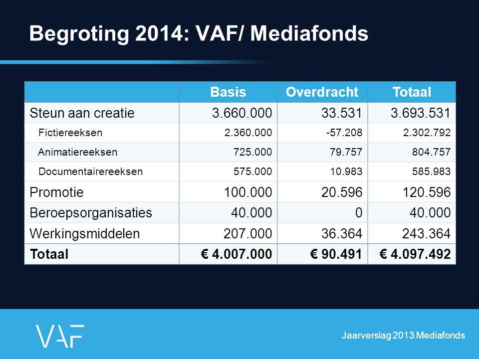 Begroting 2014: VAF/ Mediafonds Jaarverslag 2013 Mediafonds BasisOverdrachtTotaal Steun aan creatie3.660.00033.5313.693.531 Fictiereeksen2.360.000-57.