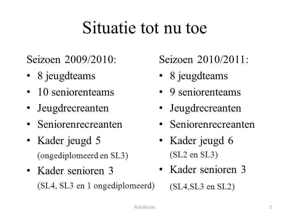 Situatie tot nu toe Seizoen 2009/2010: 8 jeugdteams 10 seniorenteams Jeugdrecreanten Seniorenrecreanten Kader jeugd 5 (ongediplomeerd en SL3) Kader se