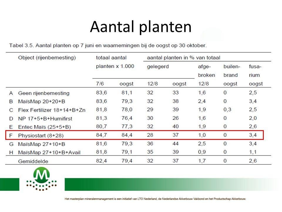 Aantal planten