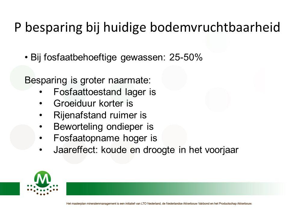 P besparing bij huidige bodemvruchtbaarheid Bij fosfaatbehoeftige gewassen: 25-50% Besparing is groter naarmate: Fosfaattoestand lager is Groeiduur ko