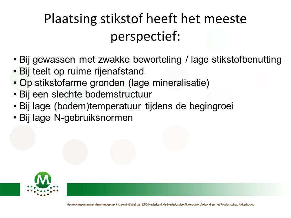 Plaatsing stikstof heeft het meeste perspectief: Bij gewassen met zwakke beworteling / lage stikstofbenutting Bij teelt op ruime rijenafstand Op stiks