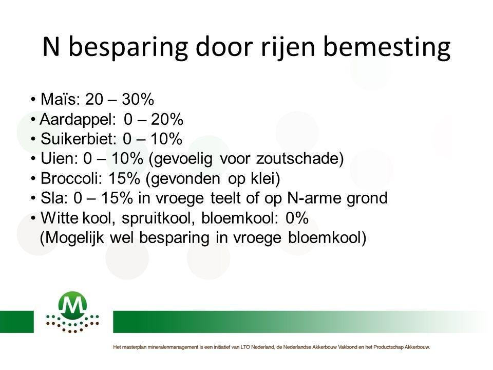 N besparing door rijen bemesting Maïs: 20 – 30% Aardappel: 0 – 20% Suikerbiet: 0 – 10% Uien: 0 – 10% (gevoelig voor zoutschade) Broccoli: 15% (gevonden op klei) Sla: 0 – 15% in vroege teelt of op N-arme grond Witte kool, spruitkool, bloemkool: 0% (Mogelijk wel besparing in vroege bloemkool)