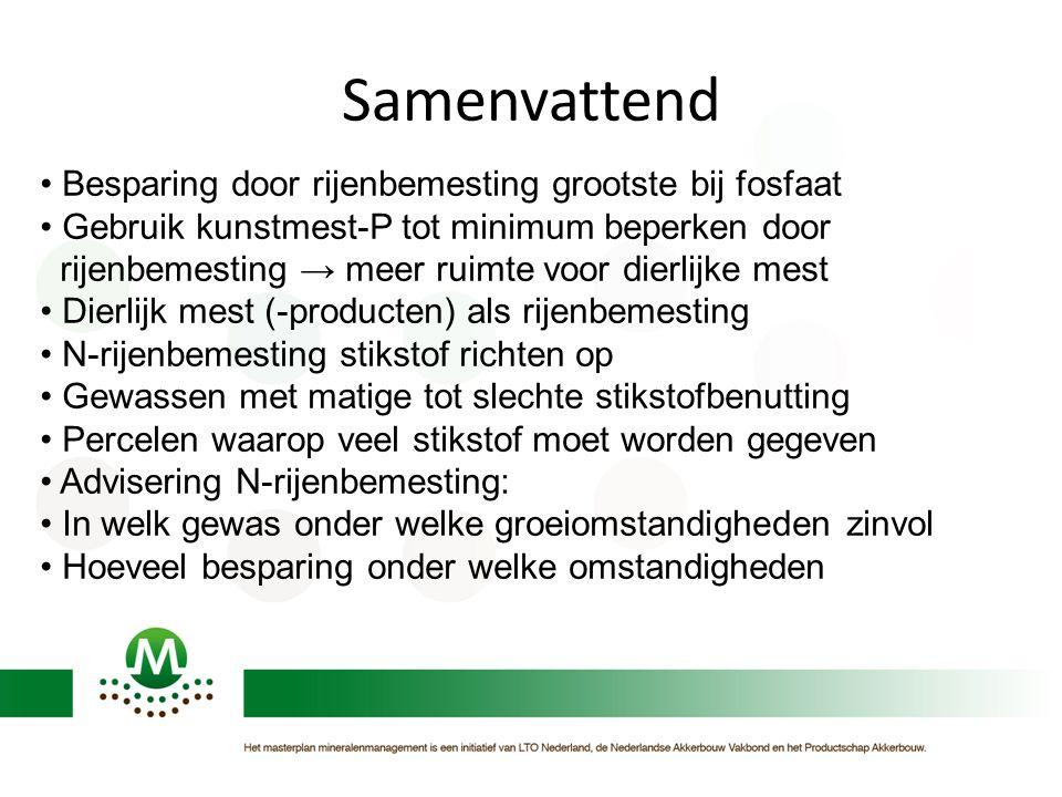 Samenvattend Besparing door rijenbemesting grootste bij fosfaat Gebruik kunstmest-P tot minimum beperken door rijenbemesting → meer ruimte voor dierli
