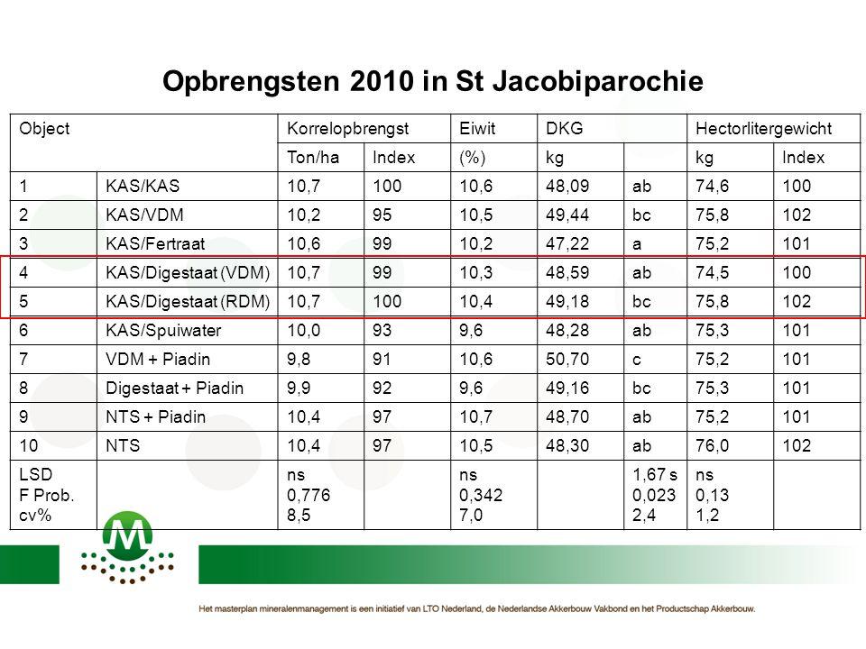 Opbrengsten 2010 in St Jacobiparochie ObjectKorrelopbrengstEiwitDKGHectorlitergewicht Ton/haIndex(%)kg Index 1KAS/KAS10,710010,648,09ab74,6100 2KAS/VD
