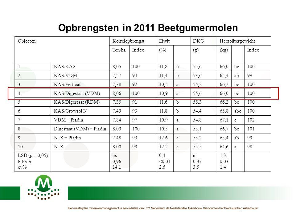 Opbrengsten in 2011 Beetgumermolen ObjectenKorrelopbrengstEiwitDKGHectolitergewicht Ton/haIndex(%)(g)(kg)Index 1KAS/KAS8,0510011,8b55,666,0bc100 2KAS/