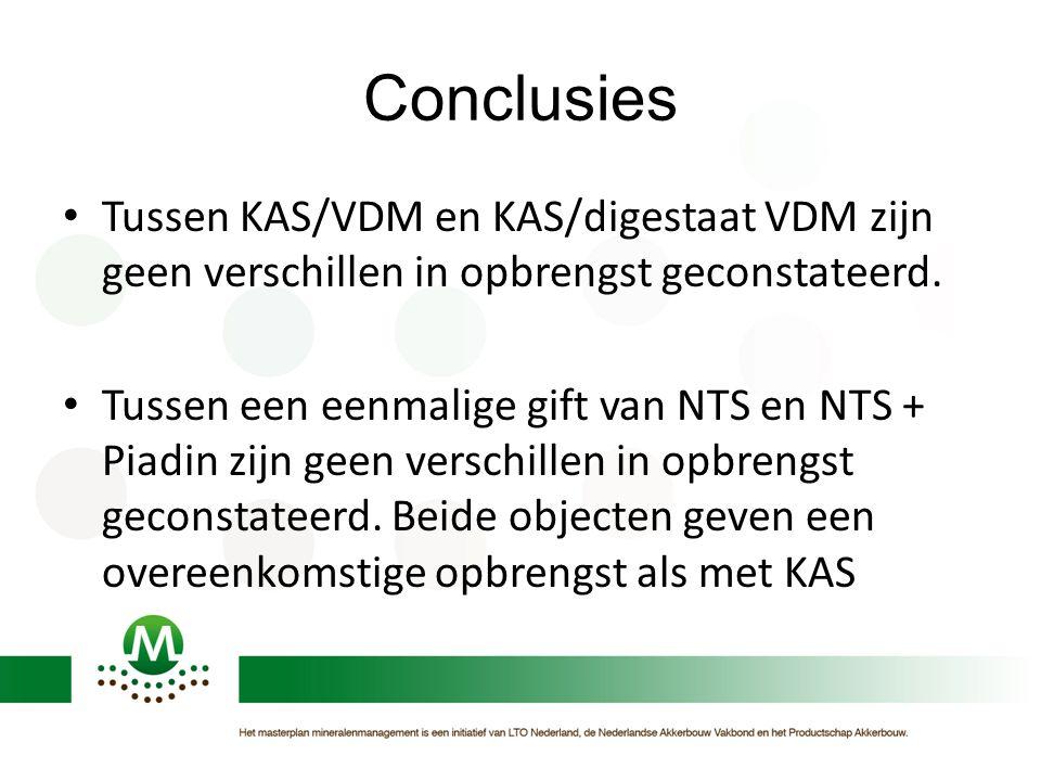 Conclusies Tussen KAS/VDM en KAS/digestaat VDM zijn geen verschillen in opbrengst geconstateerd. Tussen een eenmalige gift van NTS en NTS + Piadin zij
