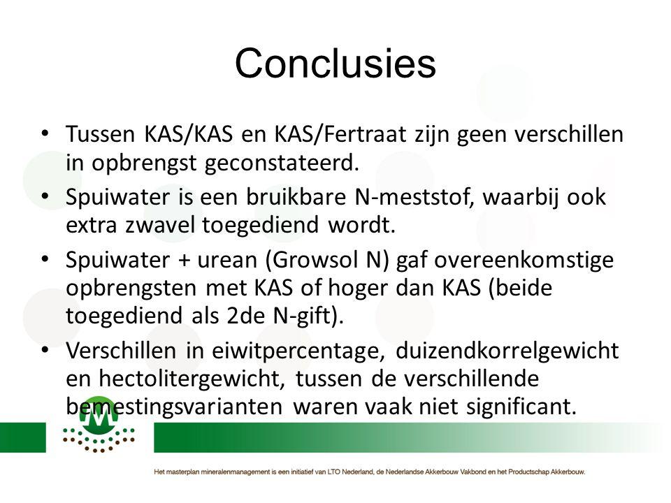 Conclusies Tussen KAS/KAS en KAS/Fertraat zijn geen verschillen in opbrengst geconstateerd. Spuiwater is een bruikbare N-meststof, waarbij ook extra z