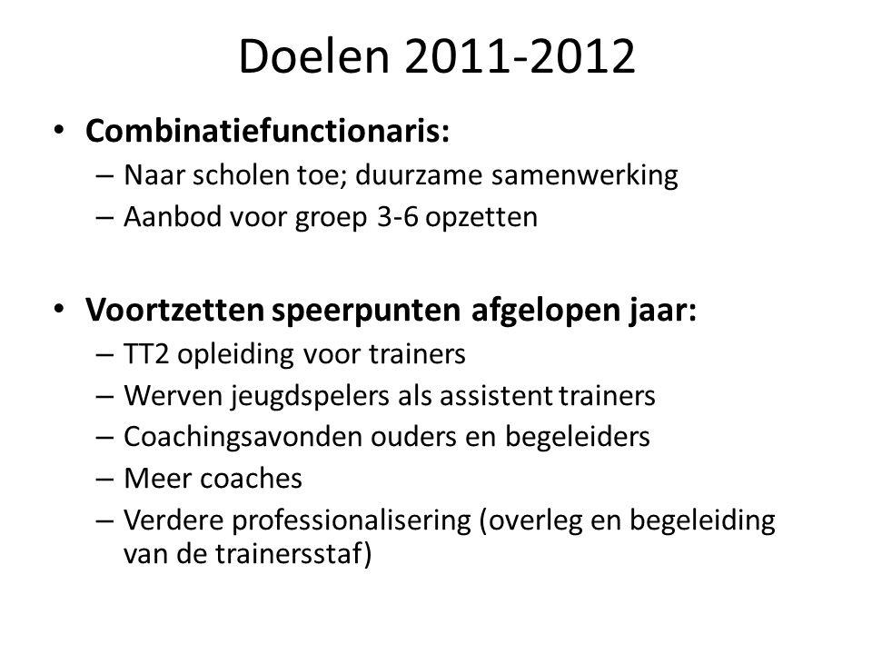 Doelen 2011-2012 Combinatiefunctionaris: – Naar scholen toe; duurzame samenwerking – Aanbod voor groep 3-6 opzetten Voortzetten speerpunten afgelopen