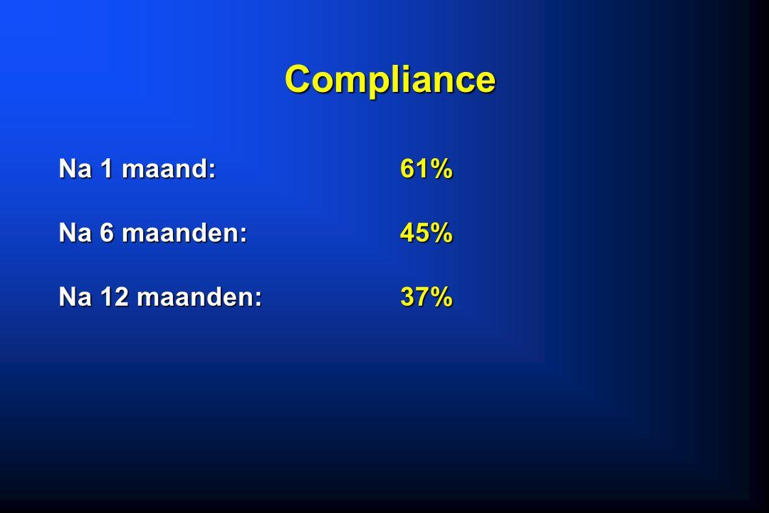 Compliance Na 1 maand: 61% Na 6 maanden:45% Na 12 maanden: 37%