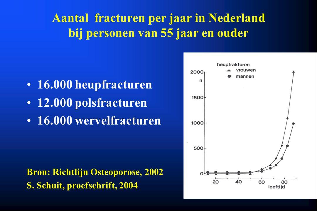 Aantal fracturen per jaar in Nederland bij personen van 55 jaar en ouder 16.000 heupfracturen 12.000 polsfracturen 16.000 wervelfracturen Bron: Richtl