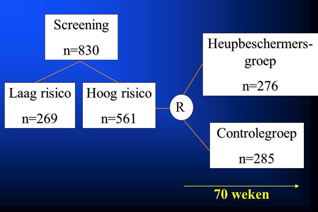 Controlegroepn=285 Heupbeschermers- groep n=276 Screeningn=830 Hoog risico n=561 Laag risico n=269 R 70 weken