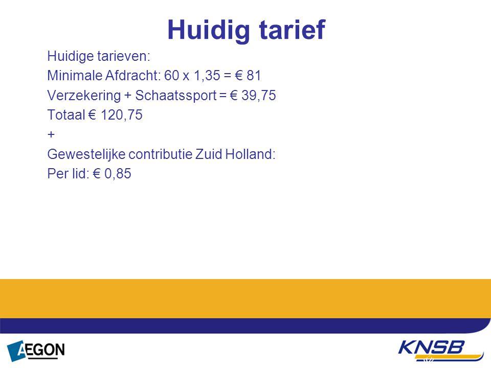 Tekst Huidig tarief Huidige tarieven: Minimale Afdracht: 60 x 1,35 = € 81 Verzekering + Schaatssport = € 39,75 Totaal € 120,75 + Gewestelijke contribu