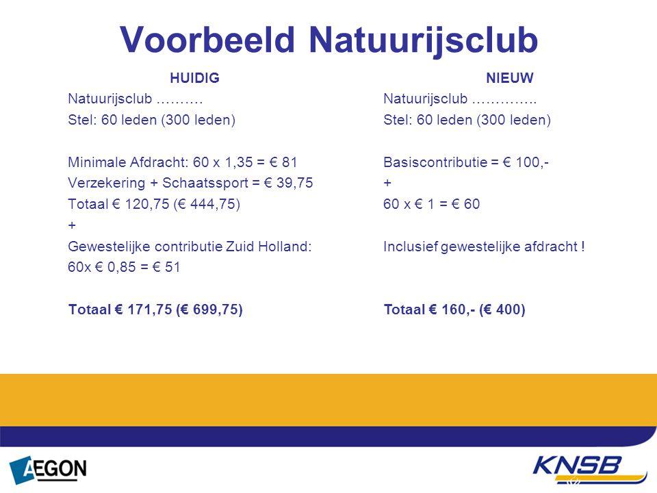 Tekst Voorbeeld Natuurijsclub HUIDIG Natuurijsclub ………. Stel: 60 leden (300 leden) Minimale Afdracht: 60 x 1,35 = € 81 Verzekering + Schaatssport = €